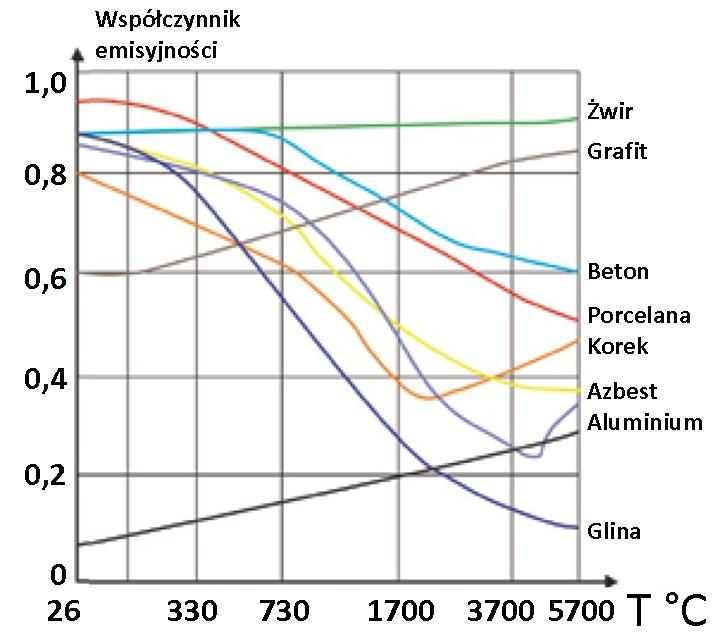 zależność współczynnika emisyjności do temperatury obiektu