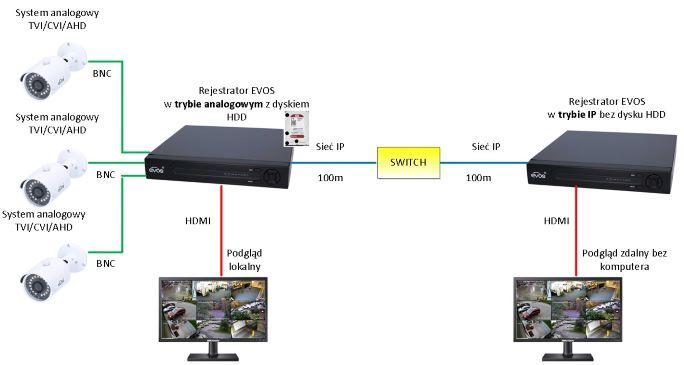 rejestrator w roli kodera i dekodera sygnału wideo