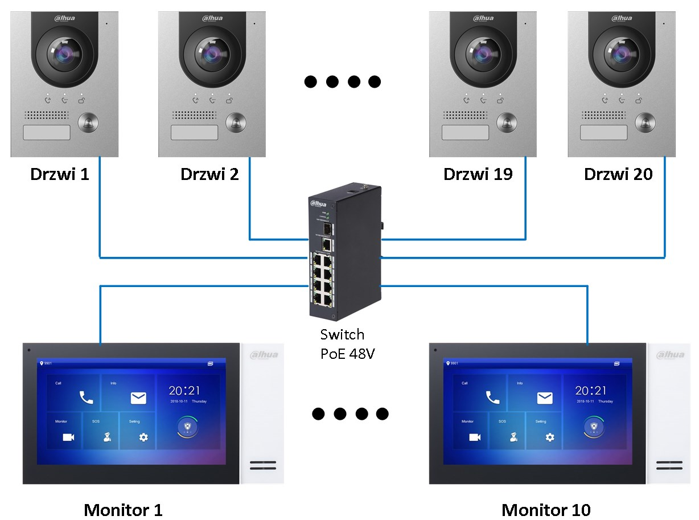 rozbudowa systemu IP