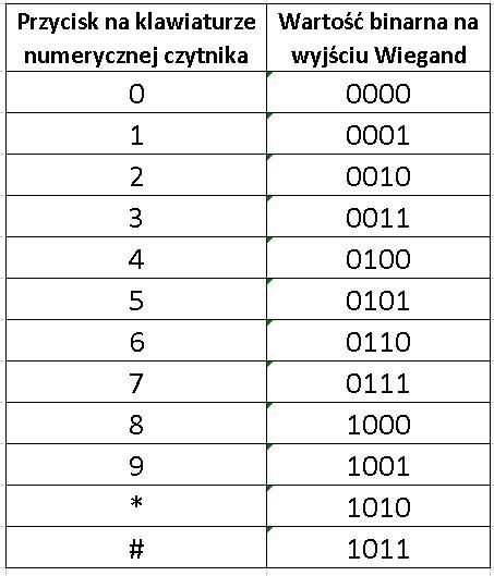 tabela binarna