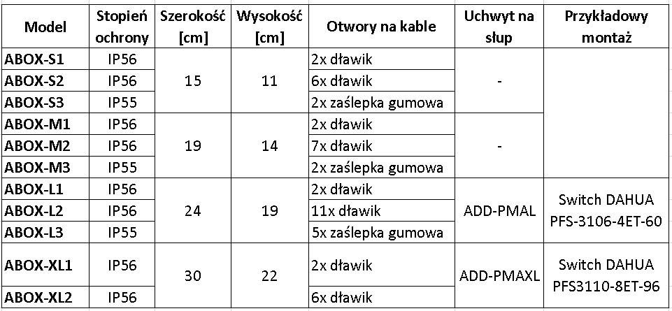 tabela_obudowy