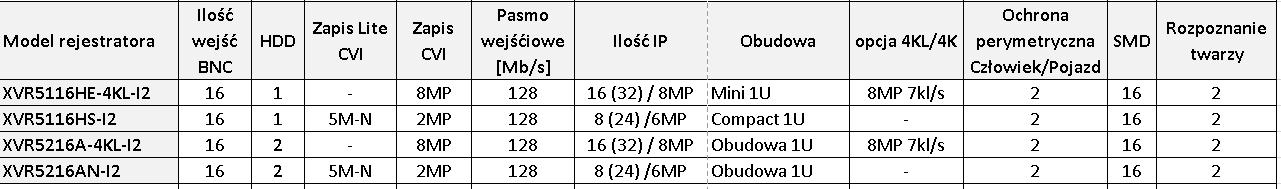 rejestratory 16kanałowe