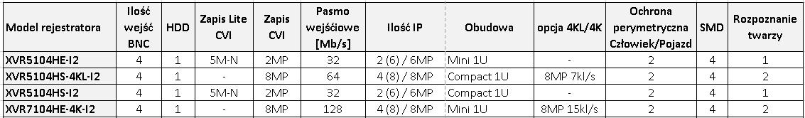 rejestratory 4kanałowe