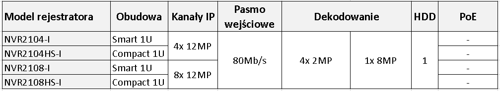 rejestratory IP serii 2100