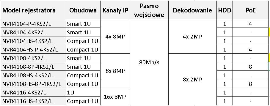 rejestratory IP serii 4100