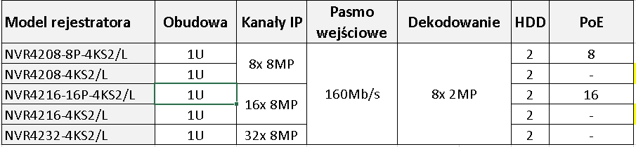 rejestratory IP serii 4200